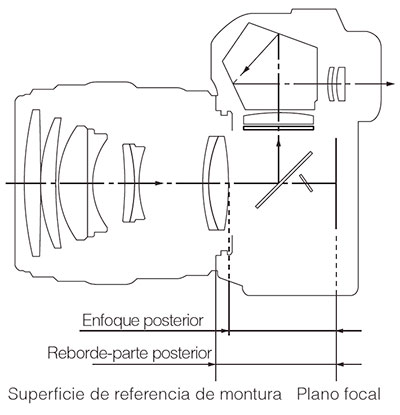 grafico_sistema_optico_plano_focal